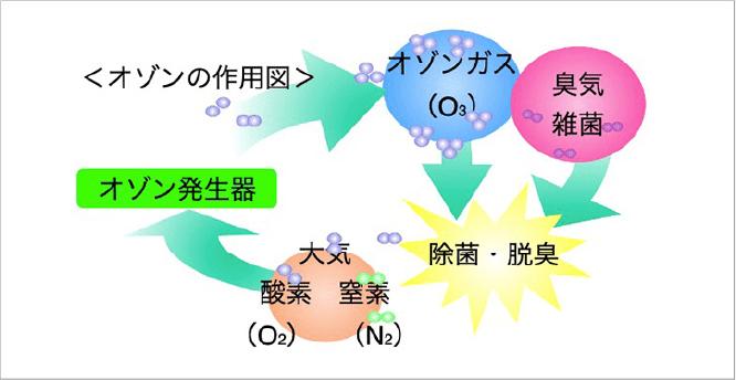 脱臭のメカニズム オゾンの作用図
